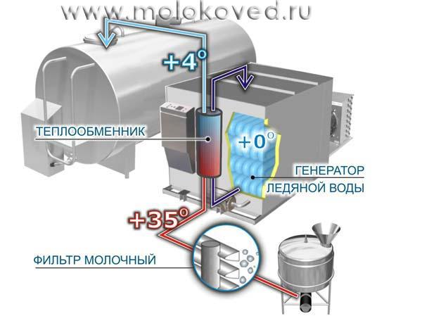 Охладитель своими руками для молока 983